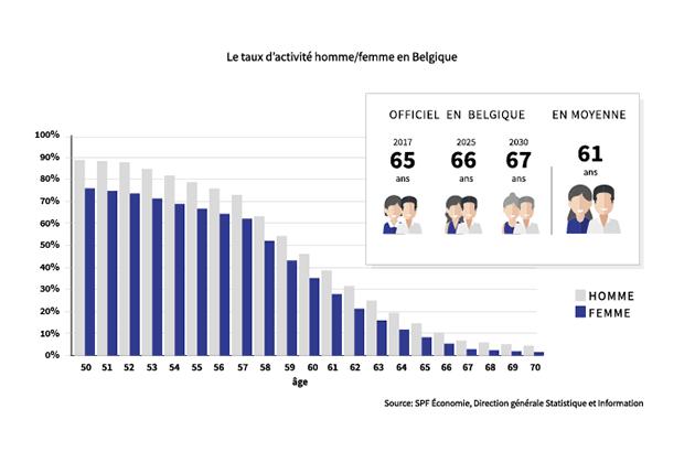 Montant Des Pensions En Belgique A Quel Ecart De Revenu