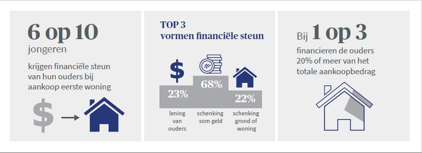 Financiële steun jongeren aankoop woning